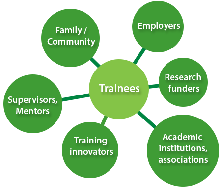 Trainees, Employers, Research 